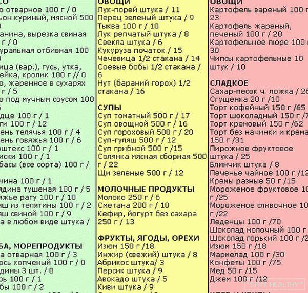 Таблица продуктов при безуглеводной диете